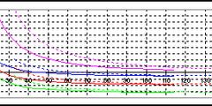 Chargement d'aile et de stab (en fonction du profil d'aile) en palier