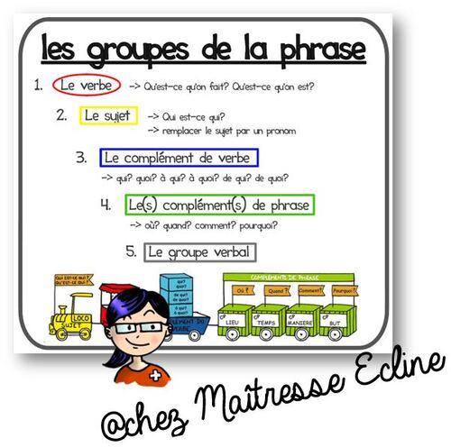 Carte d'aide pour les groupes de la phrase