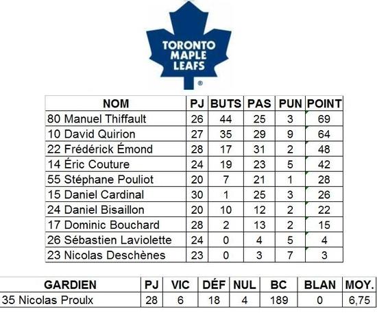 2-Leafs