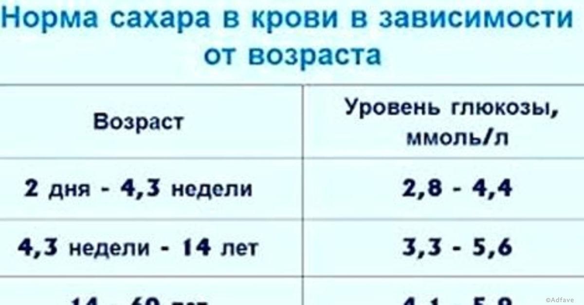 Уровень сахара в крови человека норма