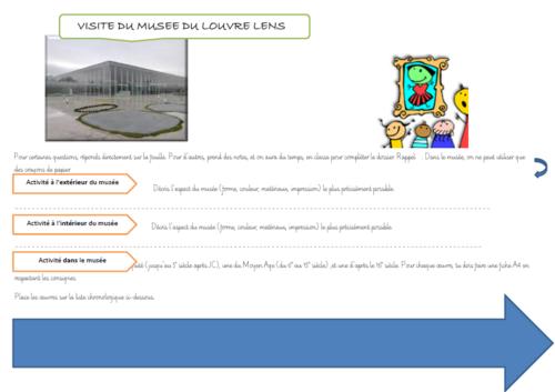 fiches de visite guidée du musée Louvre Lens