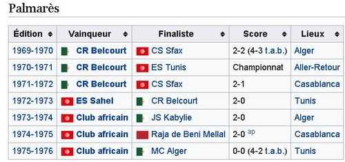 Coupe du Maghreb des Clubs Champions