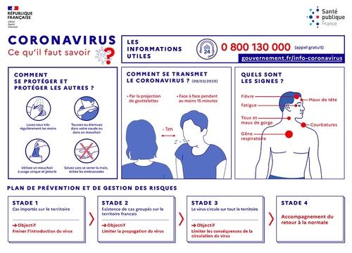 Le bon comportement à adopter face au Coronavirus