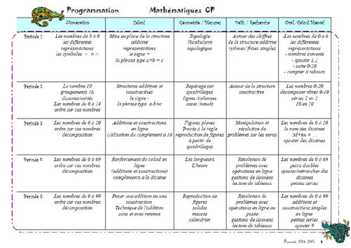 Programmation math CP