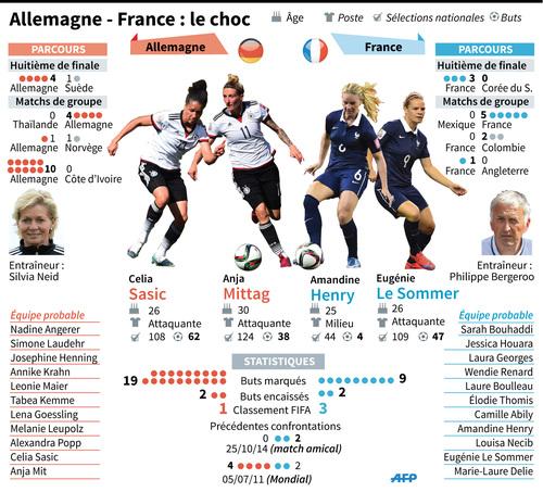 Coupe du Monde féminine 2015 : et maintenant l'Allemagne pour les Bleues
