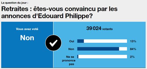 La fourberie d'Edouard Philippe et de Macron dévoilée aux opposants même