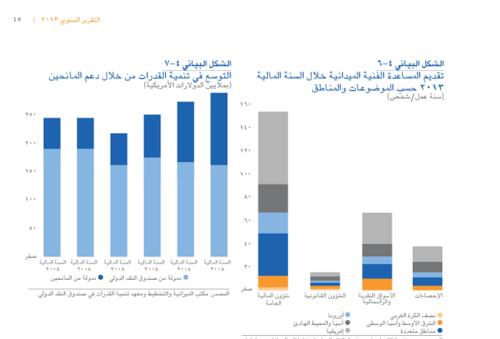 التقرير الإقتصادي العالمي 2013