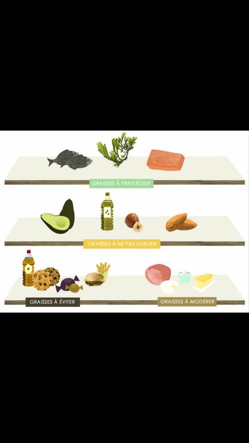 Pourquoi tu dois manger du gras ?