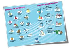 Les déchets aquatiques