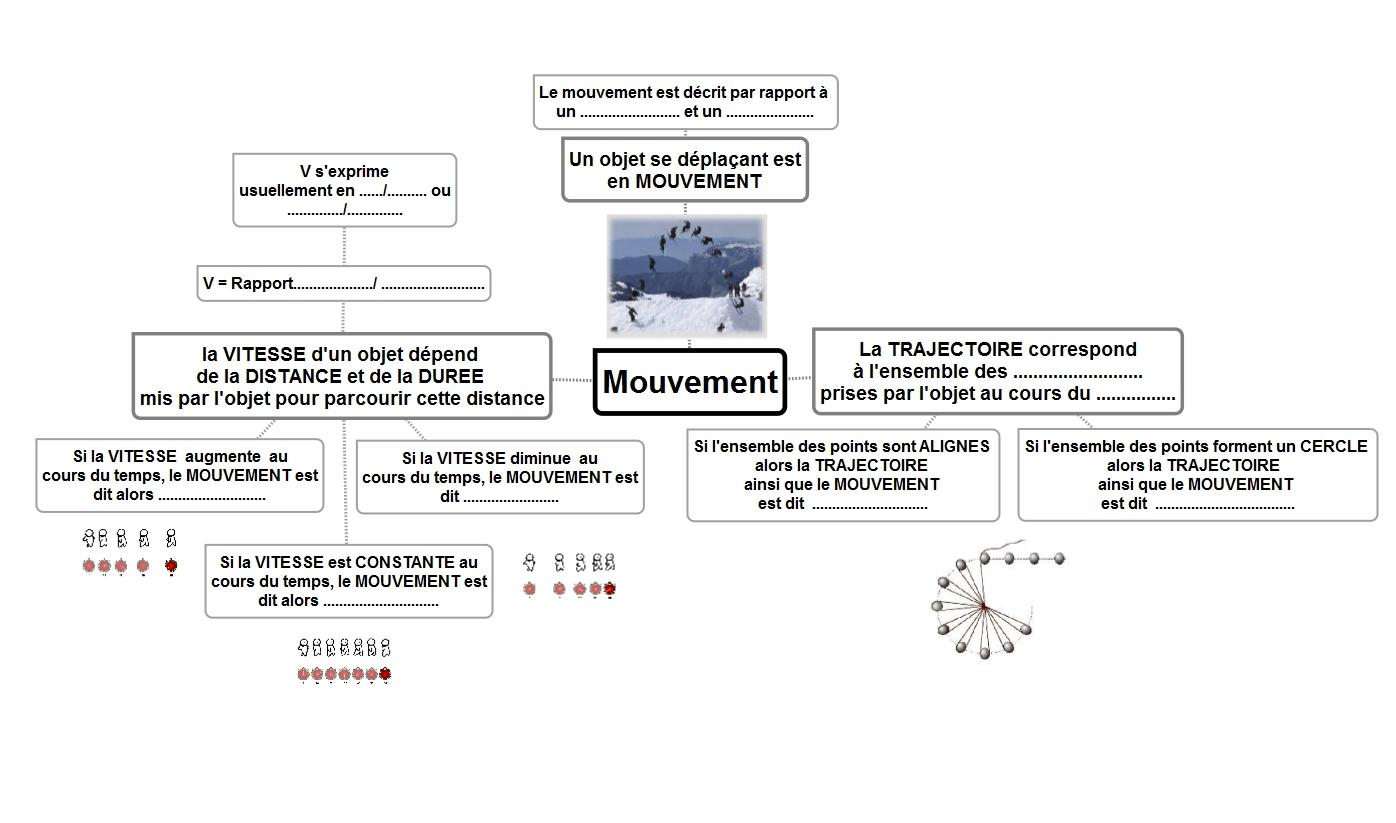 Mouvement 6eme Sciences Physiques College Activites Cours Tp