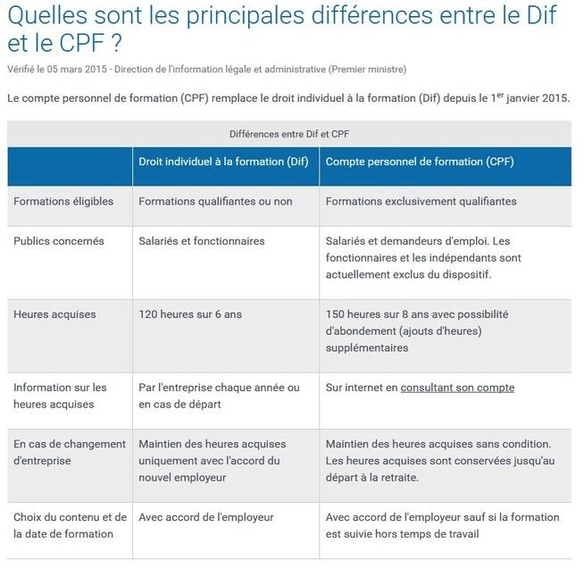 La réforme de la formation professionnelle : CPF, CPA, CEP...