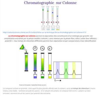 Chrommatographie sur colonne