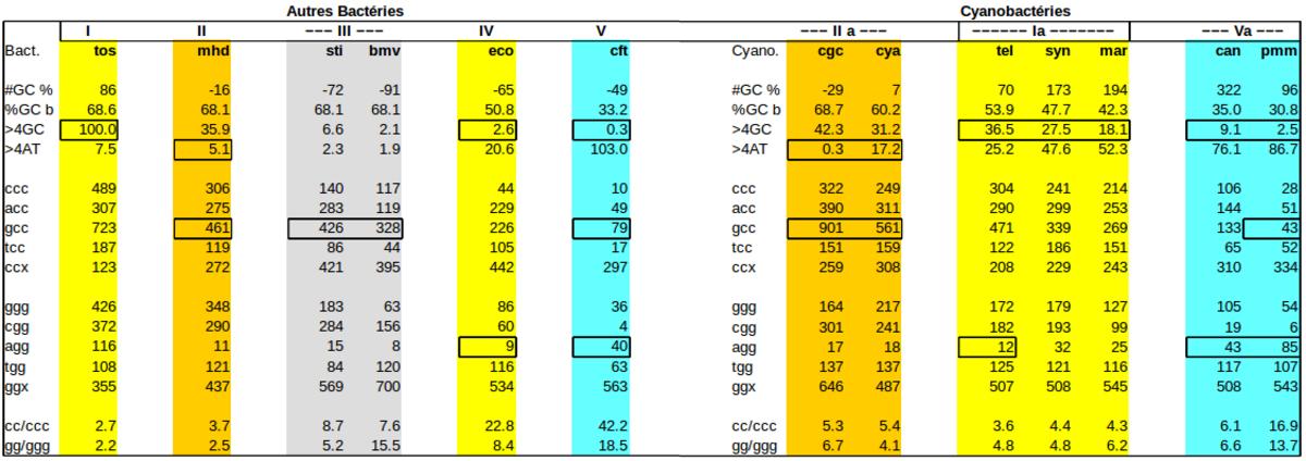 comparaison des protéines des cyanobactéries et d'autre-bactéries