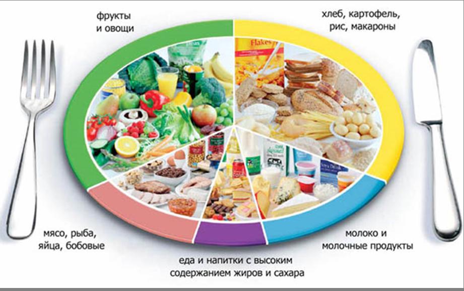 Сахарный диабет какое питание должно быть