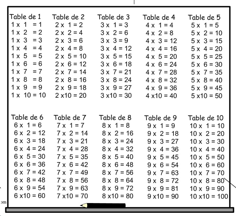 Image table de multiplication - Les table de multiplication de 1 a 10 ...