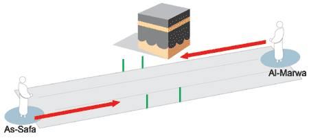 Tawâf (circumambulation) entre al-Safâ et al-Marwa