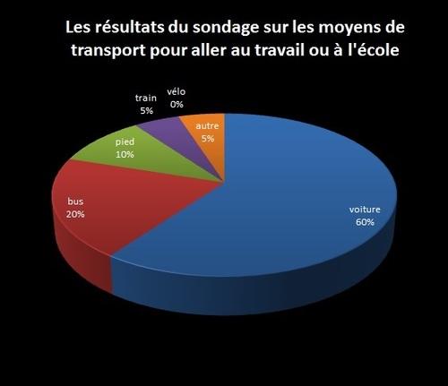 Les résultats du sondage sur les moyens de transport pour aller au travail ou à l'école