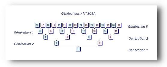 GENERATIONS 1 et 2