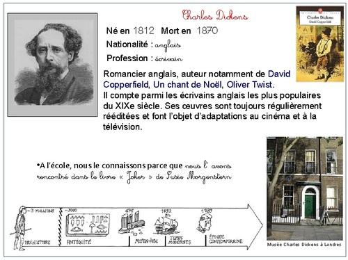 Fiche artiste: Charles Dickens
