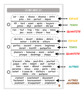 L'orthographe, les dictées et les entrées d'apprentissage (phonème, graphème)