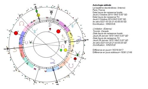 Pluton, marqueur des initiés