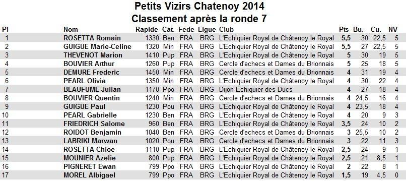 Petits Vizirs Chatenoy 2014 Classement