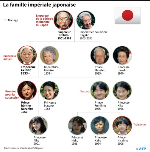 Image result for famille impériale japonaise