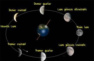Les phases de la Lune : quelques schémas - Le blog de la classe CM1 ...
