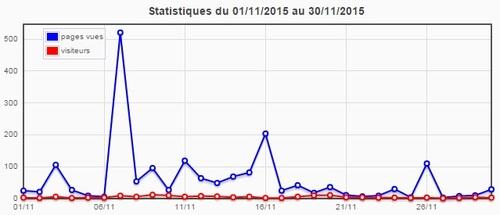 Statistiques du blog (novembre 2015)