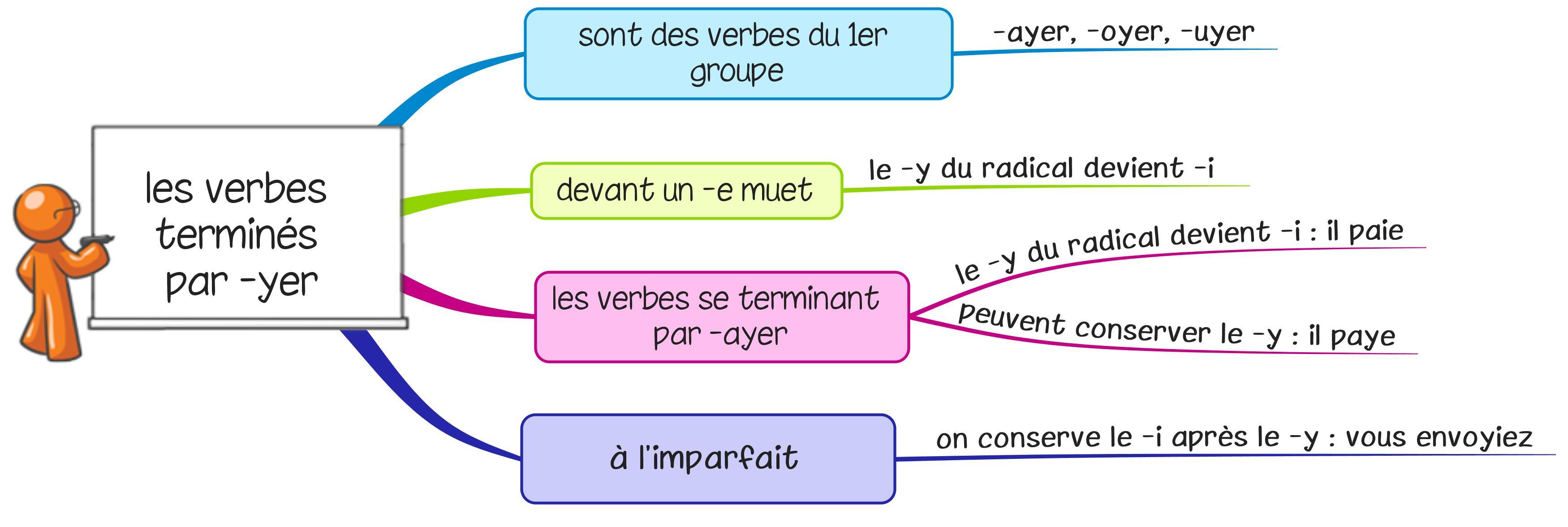 Préférence Leçons Orthographe - La classe de Lòrien BC52