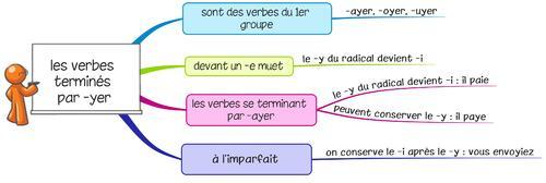 Leçon O9 Les verbes terminés par -YER