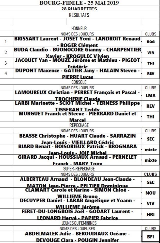 Bourg-Fidèle - Challenge ALVES du 25 mai 2019