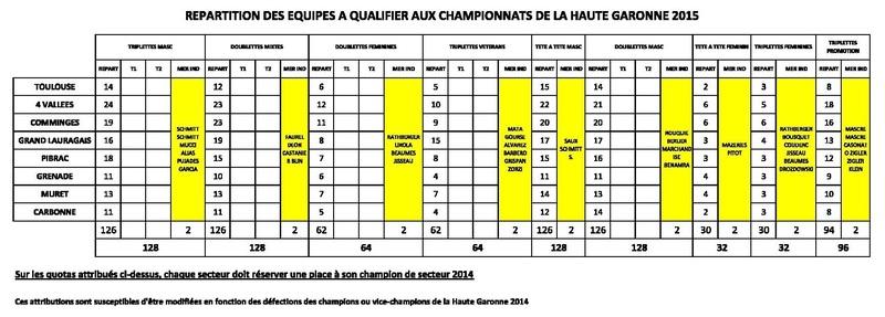 Championnats Haute-Garonne 2015