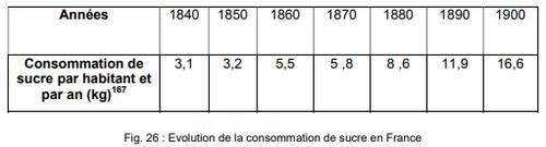 Histoire rapide du sucre en Europe et en France