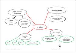 cartes mentales:le verbe/le sujet