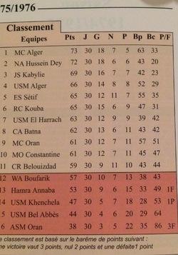 Classement 1975/1976
