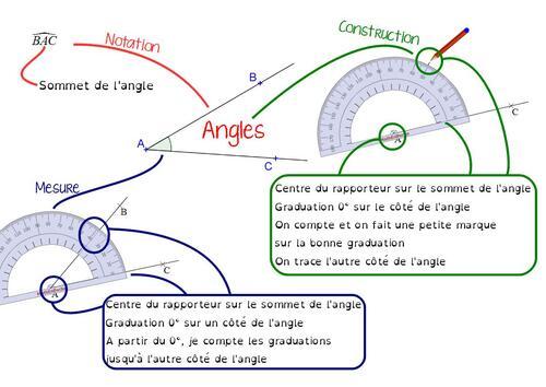 Carte mentale : angles en 6ème