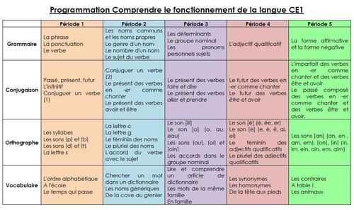 Programmation Comprendre le fonctionnement de la langue CE1
