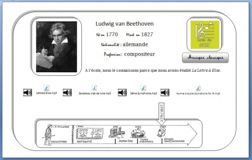 Carte interactive Beethoven