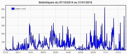 Statistiques du blog (janvier 2016)