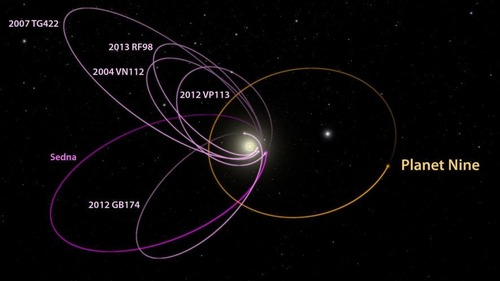 Nibiru - Planète X