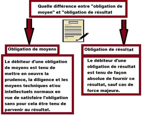 La distinction entre obligation de moyens et de résultat