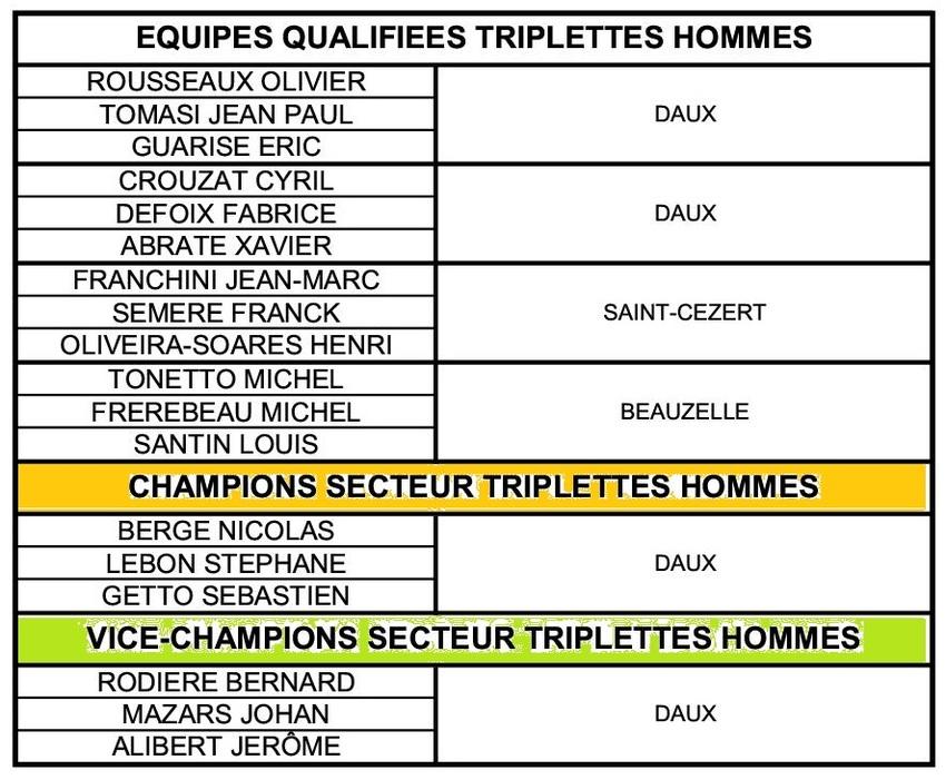 1er Qualificatif Triplettes Femmes et Hommes à Aussonne