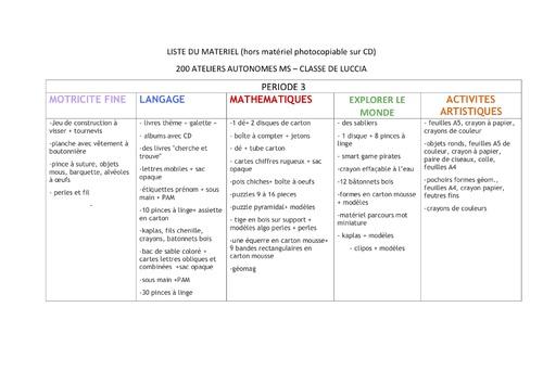 Etiquettes P3 et matériel MS