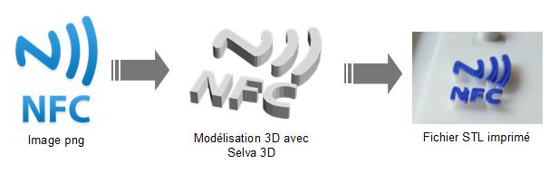Transformer vos images 2D en modèles 3D avec Selva 3D