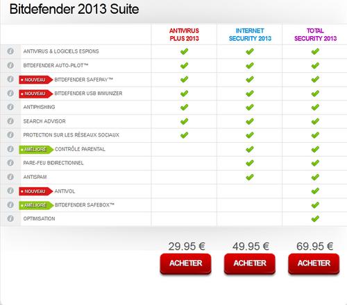 Concours: 1 licence d'un an de Bitdefender Internet Security 2013 à gagner