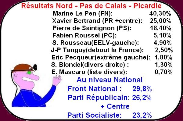 résultat regionale