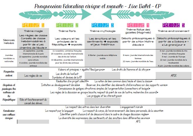 Les progressions et les programmations