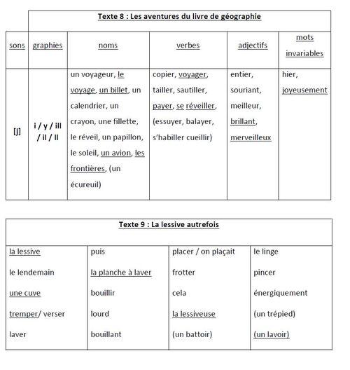 Dictées flash programmation Picot de Katia : ma version pour élèves dys et en difficulté