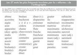 Pistes pédagogiques - Nouvelle Orthographe